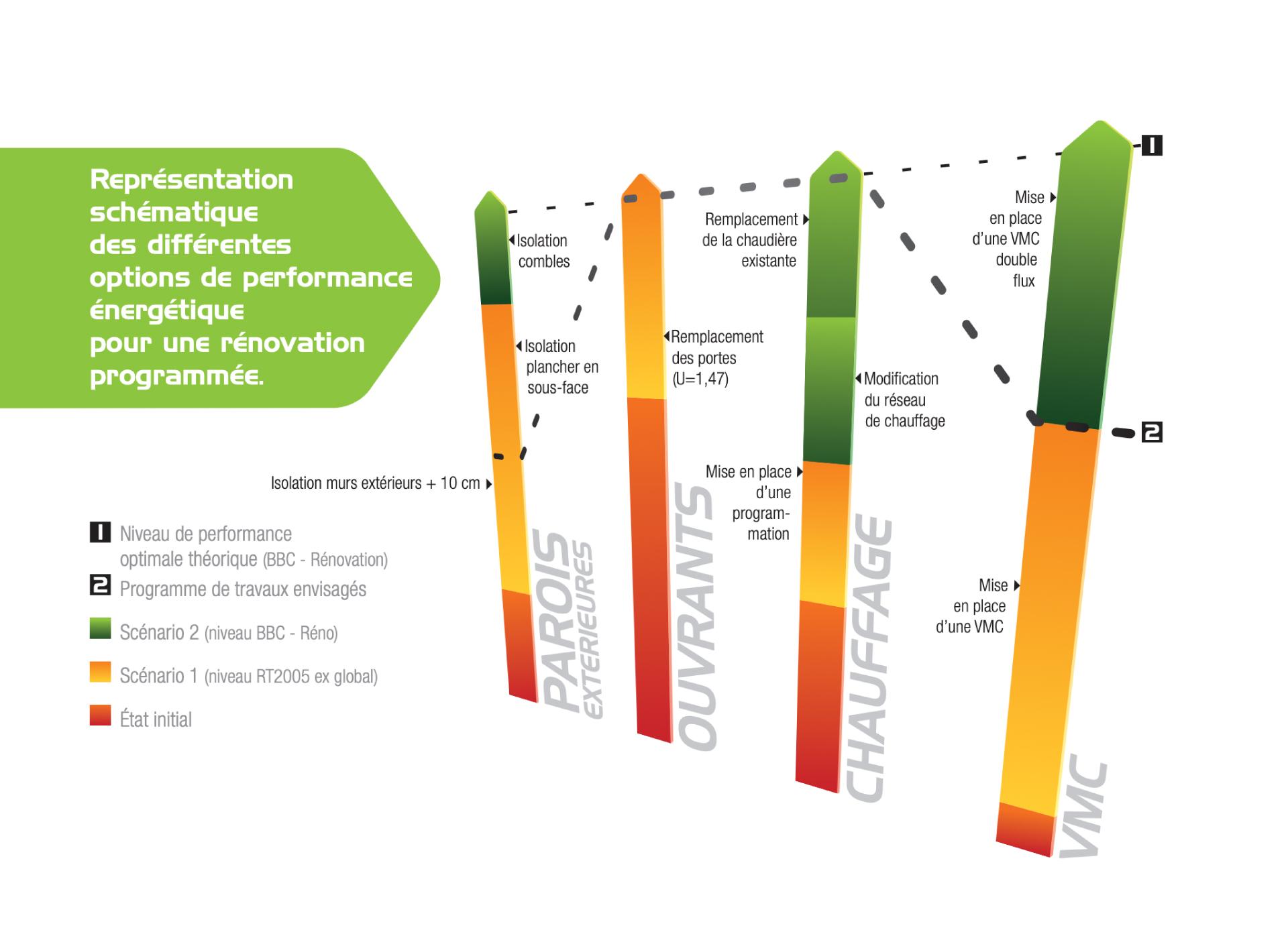 Schéma de performance énergétique