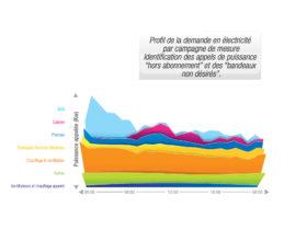 Profil de consommation et identification des appels de puissance
